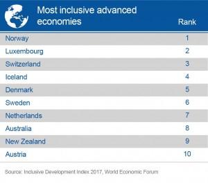 Top10_advancedeconomies